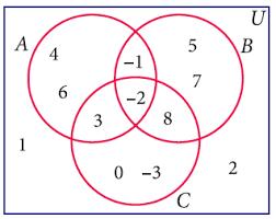 Venn Diagram A B Writing The Elements Of Given Sets From Venn Diagram