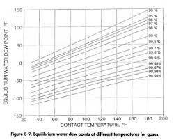 Glycol Concentration Oil Gas Process Engineering