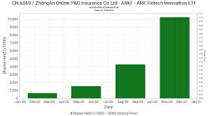 Arkk arkq arkf arkg arkw arkx combined. Arkf Ark Fintech Innovation Etf Reports 139 02 Increase In Ownership Of 6060 Zhongan Online P C Insurance Co Ltd 13f 13d 13g Filings Fintel Io