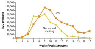 Morning Sickness Chart Human Chorionic Gonadotropin Hcg Levels And Reports Of