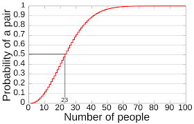 Birthday Problem Wikipedia