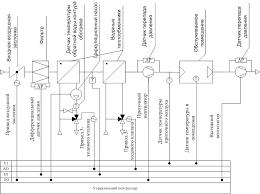 Реферат Куликов Евгений Игоревич Исследование систем  Рисунок 1 Схема автоматизации системы прямоточной ЦКВ с указанием используемых сигналов