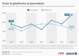 Chart Of The Week Trust In Platforms Vs Journalism News