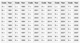 10th Digit Vin Number Chart Model Year Chart