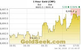 Live Chinese Yuan Gold Price Chart 1 Hour Intraday Chinese