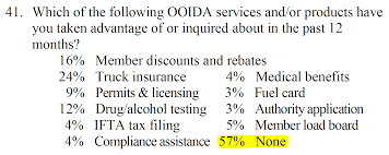 here is a question surveyed by ooida to it s members