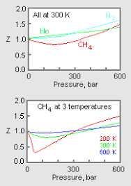 Compressibility Chart For Co2 Compressibility Factor Gases Knowino