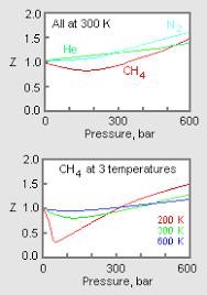 Compressibility Factor Gases Knowino