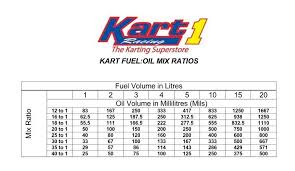 Go Kart Gear Ratio Chart Bedowntowndaytona Com