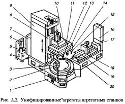 Электроник Агрегатные станки Унифицированные агрегаты агрегатных станков