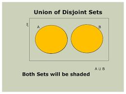 Disjoint Venn Diagram Example Sets Venn Diagrams