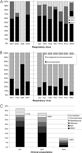 a comparison of the clinical presentations of study subjects   a comparison of the clinical presentations of study subjects infected