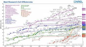 Nrel Efficiency Chart 2017 Top 10 Most Influential Scientists In Perocskite Solar Cells