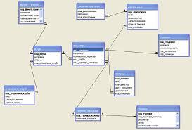 Курсовая работа Разработка информационной системы Спортивный   а также отразить физическую модель информационной системы в microsoftaccess используется Схема данных Установление связей между таблицами в Схеме