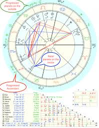 Secondary Progressions Learn Astrology At Good Vibe Astrology