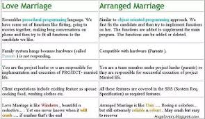 why do arranged marriages seem more successful than love marriages  actually love marriage and arrange marriage both can be good and bad it depends but in our country parents and relatives don t want to support love marriage