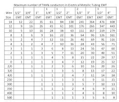 Conductor Fill Chart Nec Derating Table Emirdagnakliyat Info