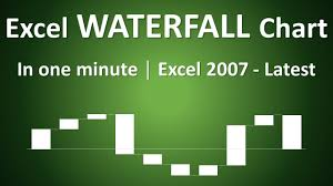 Create Waterfall Chart In Excel 2007 How To Create Waterfall Chart In One Minute Excel 2007 2010 2013 2016 And Latest Versions