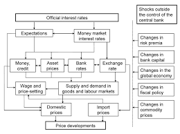 Monetary Policy Flow Chart Transmission Mechanism