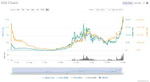 Cryptocurrency Chart 04 30 2018 Crypto Currency News