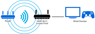 wapn wireless access point n dual band wi fi media connector