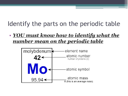 Parts Of Periodic Table Parts Of A Periodic Table Magdalene Project Org