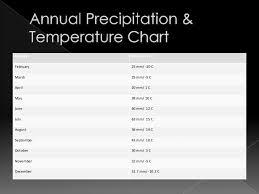 Taiga Temperature Chart Boreal Taiga Forest