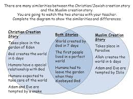 Buddhism And Christianity Venn Diagram Venn Diagram Comparing Religions Free Wiring Diagram For You