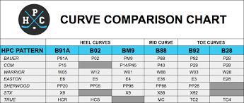 Hockey Blade Comparison Patterns Related Keywords