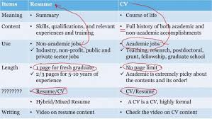 Difference Between Biodata And Resume Wikipedia 1080 Player