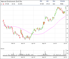 Marvel Protective Puts Or Bearish Trading Marvell