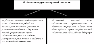 Современные проблемы управления государственной собственностью  Назовите что относится к государственной собственности РФ