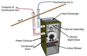 90 efficiency furnace. Beautiful Efficiency Source With 90 Efficiency Furnace