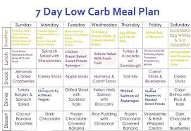 weekly meal plans on a budget 7 day budget meal planner under fontanacountryinn com