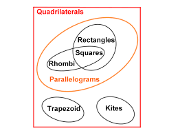 Parallelogram Venn Diagram Quadrilateral Venn Diagram Magdalene Project Org