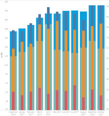 Tableau Dual Axis Bar Chart Side By Side Tableau Stacked Side By Side Bars With Two Different