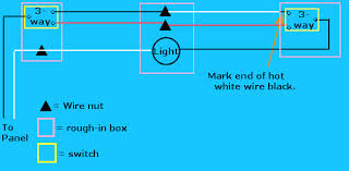 to avoid confusion and to conform to code use a black marker to mark any hot white wire feeding a switch such color coding is shown in the following