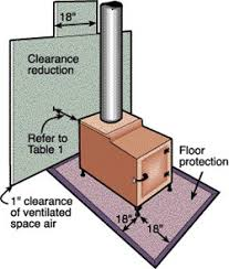 clearances for wood stoves for the home stove clearances for wood stoves