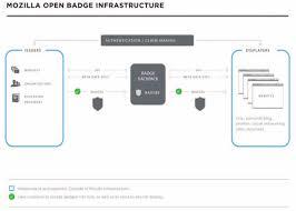 Open Badges: A Best-Practice Framework