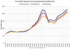 Calculated Risk Case Shiller National House Price Index