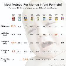 Infant Formula Comparison Chart Singapore Parents Are Suckers For Formula Milk