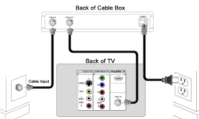 connecting a cox cable receiver to your television diagram png