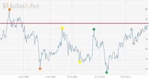 Silver Chart Uk Gold Silver Ratio Reaches 26 Year High Gold News