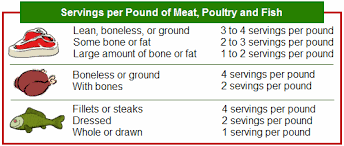Meat Serving Size Chart Cost Per Serving
