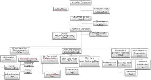 25 Specific Room Division Department Organizational Chart