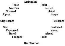 Emotion Wikipedia
