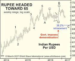 Indian Rupee Why Politics Matters Less Than You Might Think