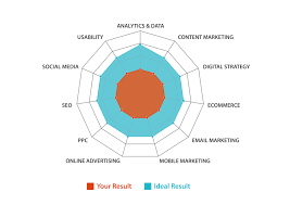 digital marketing skills benchmark target internet the chart