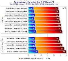 Evercool Silent Shark Cpu Cooler Review Part 3 Tutorials