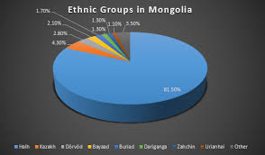 Mongolia Religion Pie Chart Mongolia By Mitchell Parkman On Prezi Next